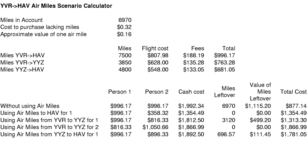 Vancouver to Havana Air Miles Scenario Calculator