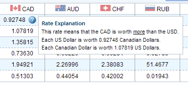 USD/CAD Exchange Rate Explanation at XE.com